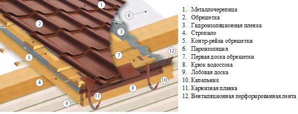 Изготовление металлочерепицы своими руками